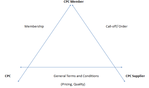 What Is A Framework Crescent Purchasing Consortium Cpc