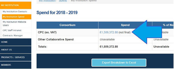 year spend